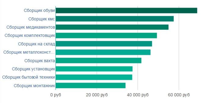 Рейтинг сайтов вакансий нижний новгород объявления по пензе услуги ремонтно-строительные работы